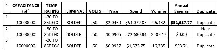 تاثیر کاتالوگینگ بر قیمت رقابتی